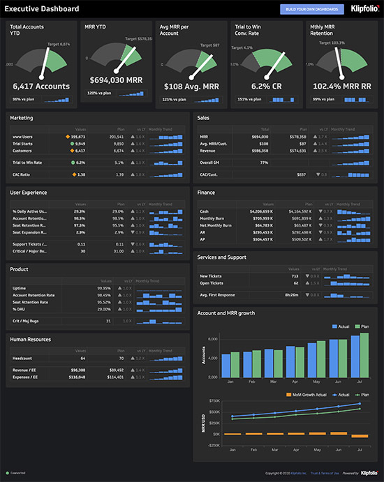 How to create excel kpi dashboard free dashboard template youtube nice kpi dashboard template photos scorecard dashboard powerpoint kpi dashboard template flashek Image collections